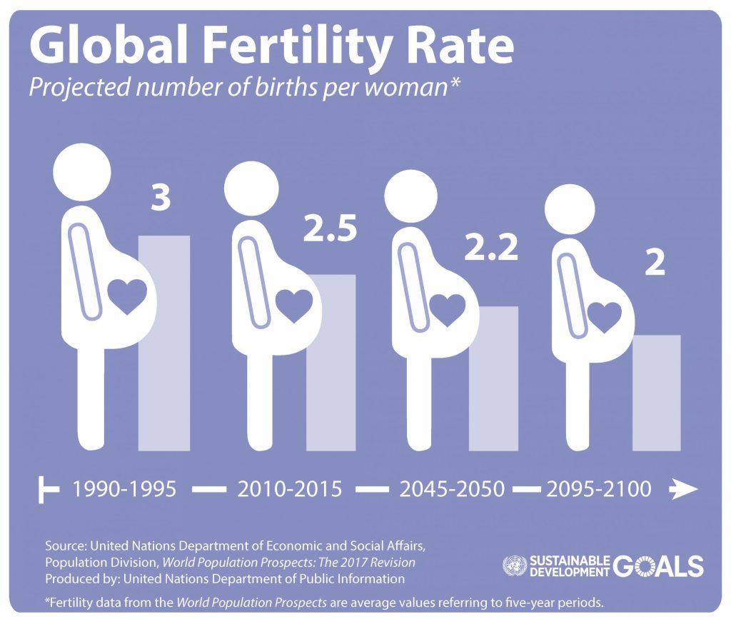 Dünyayı Şaşırtan Doğurganlık Oranı Verileri