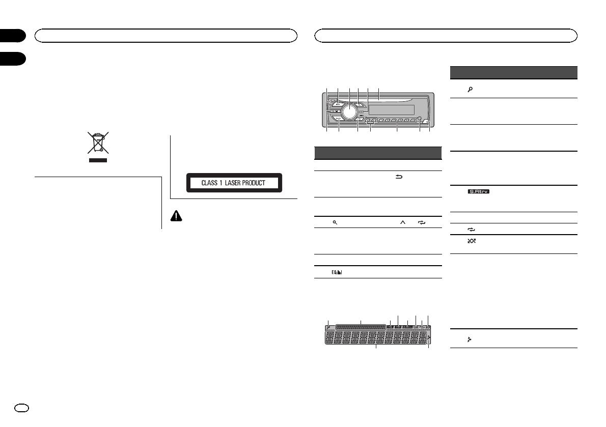 Handleiding Pioneer DEH-150MP (pagina 2 van 96) (Deutsch