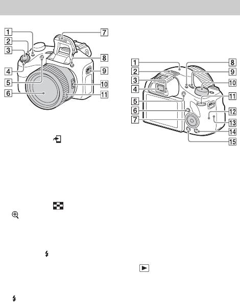 Handleiding Sony DSC-HX400V (pagina 8 van 539) (Dansk
