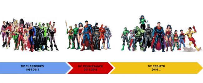 Chronologie des reboots DC
