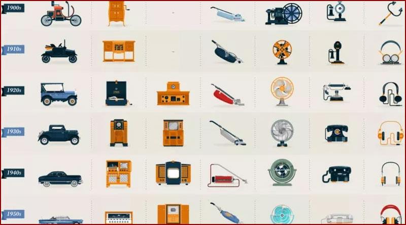 Evolution des objets du quotidien de 1900 à nos jours
