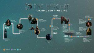 The Witcher, un site interactif
