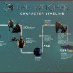 The Witcher, un site interactif qui permet de mieux comprendre la chronologie de l'histoire