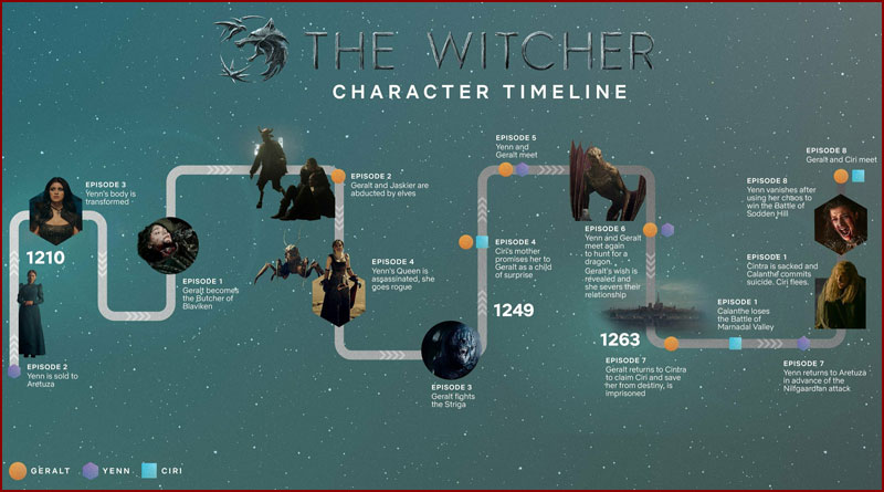 The Witcher, un site interactif