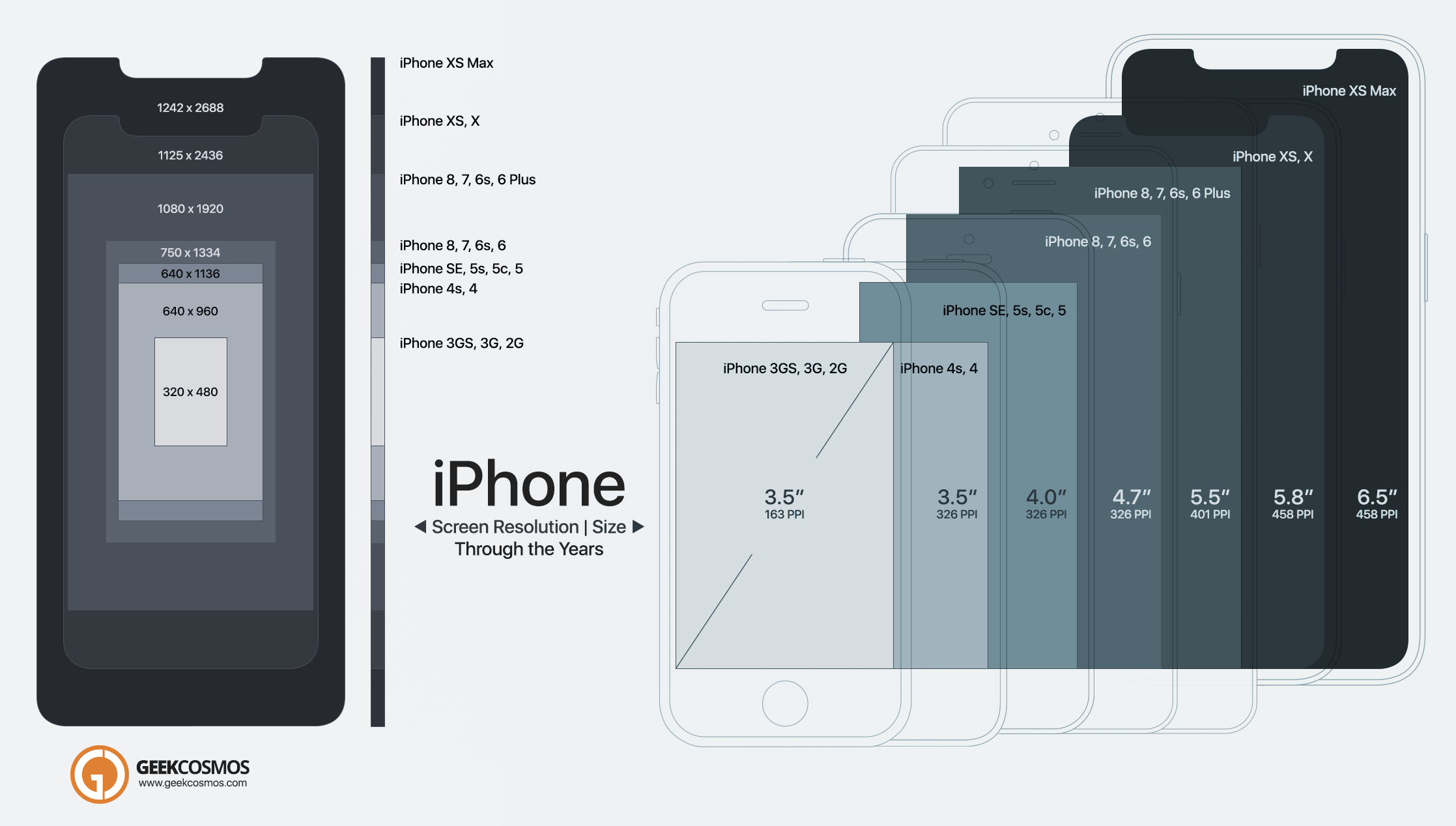 Iphone Xs Max To 2g Screen Size Resolution Comparison