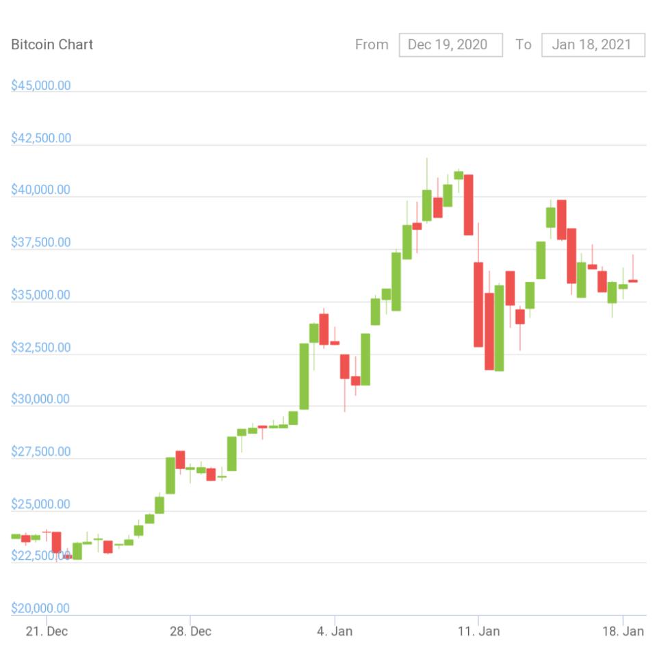 How Are Crypto Prices Analyzed