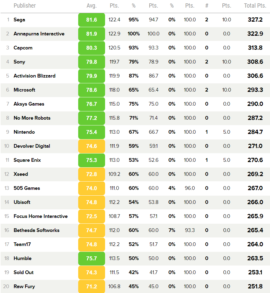 Classement Metacritic 2020
