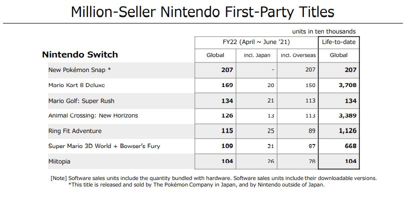 Les 7 jeux ayant vendu plus d'un millions d'exemplaire durance ce trimestre - Nintendo