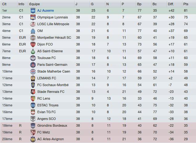 Classement Ligue 1 Final 2015/16