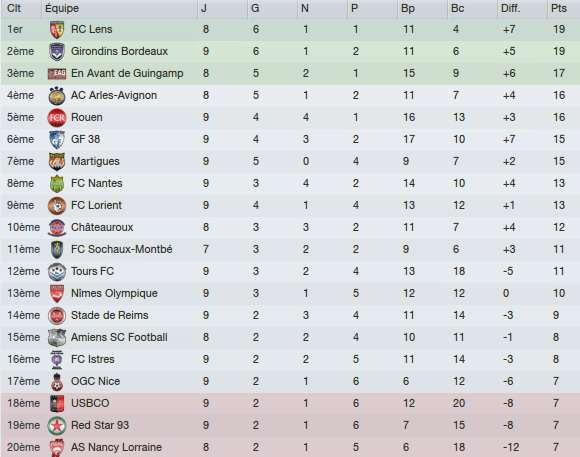 9e journée de Ligue 2