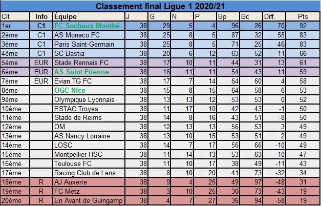 Ligue 1 Final