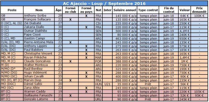 Ajaccio 2016