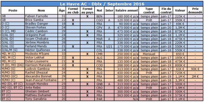 Le Havre 2016
