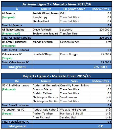 Mercato hiver 201516 Ligue 2