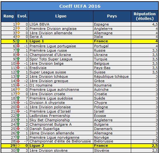 UEFA COEFF 2016 1