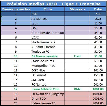 Prévisions L1 2018
