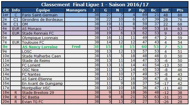 l1 Final 2017