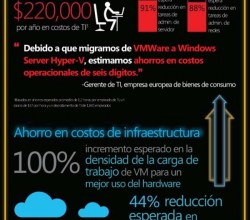 Infografia de Windows Server