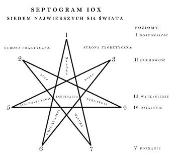 Magical protection symbols
