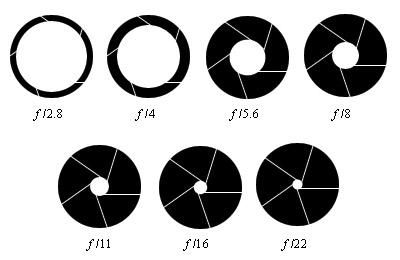Aperture Scale