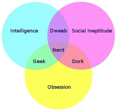http://www.greatwhitesnark.com/2010/03/25/difference-between-nerd-dork-and-geek-explained-in-a-venn-diagram/