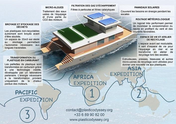 Technologies du Plastic Odyssey et plan d'expédition