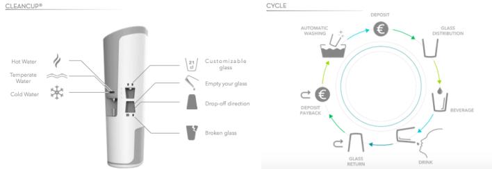 CleanCup : fonctionnalités et process d'utilisation