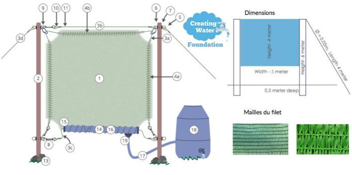 Guide Capteur de brouillard - Creating Water Foundation