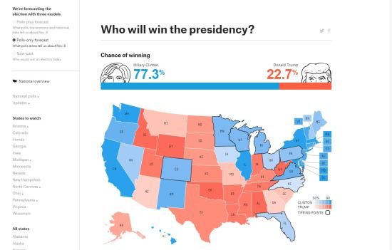 Polls-only election forecast from FiveThirtyEight.com