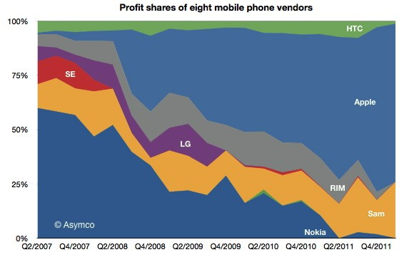 Profit Shares of 8 Mobile Phone Vendors