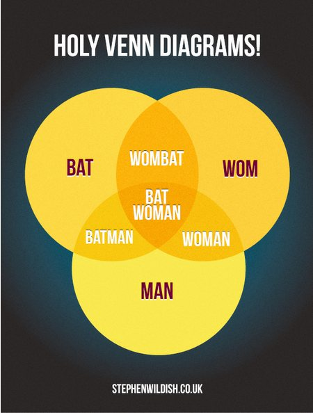 Holy Venn Diagram Batman Venn Diagram