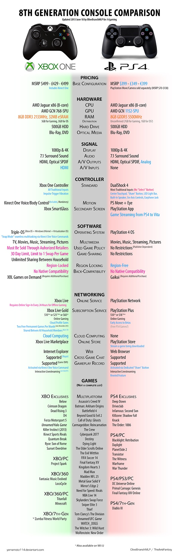 IMAGE(http://i0.wp.com/www.geeksaresexy.net/wp-content/uploads/2013/06/xbox-one-playstation-4-console-comparison-chart1.jpg?resize=600%2C1855)