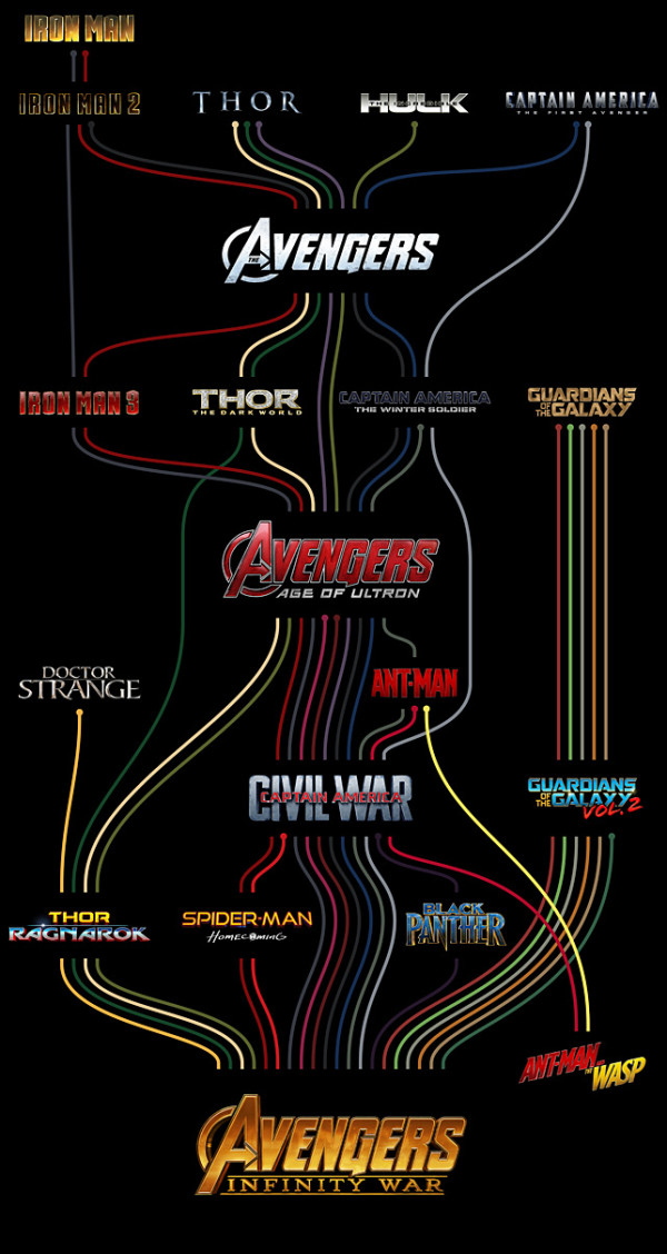 A Timeline Of The Marvel Cinematic Universe Pic