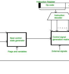 micro programmed control unit  [ 1920 x 1080 Pixel ]