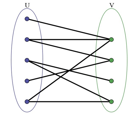 Check whether a given graph is Bipartite or not