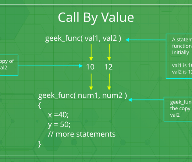 The Separate Storage Location And Will Not Be Reflected In The Actual Parameter In The Calling Environment This Method Is Also Called As Call By Value