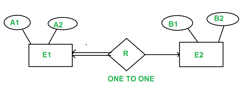 medium resolution of for example consider the below er diagram one2onet