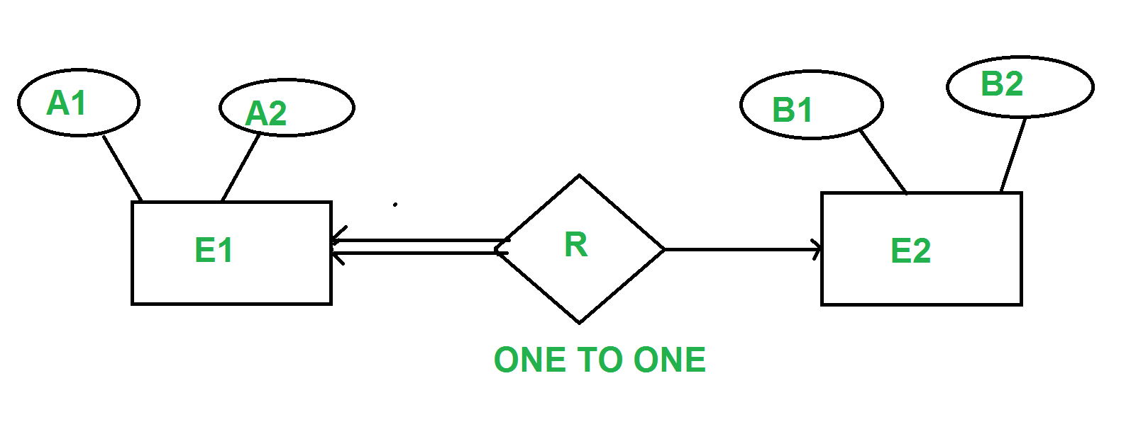 hight resolution of for example consider the below er diagram one2onet