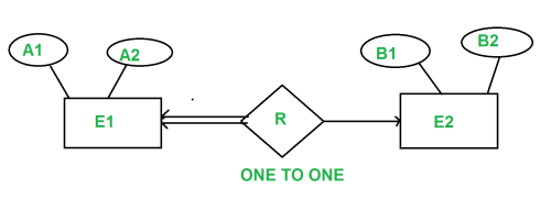small resolution of for example consider the below er diagram one2onet