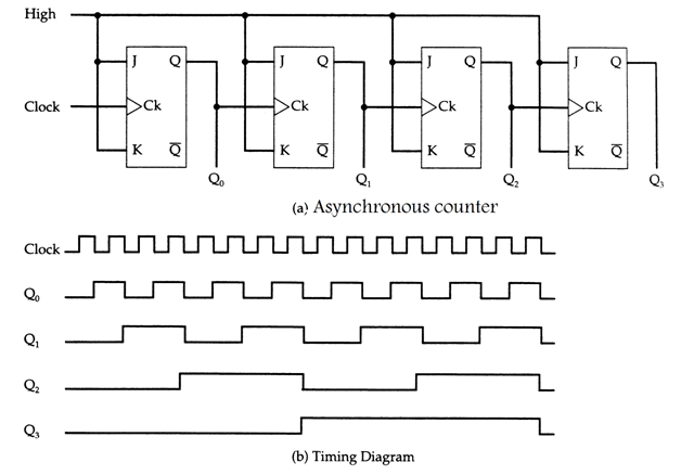 circuit diagram of a 4bit or mod16 counter with t flipflops