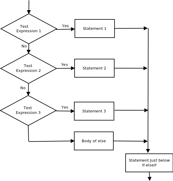 Decision Making in C / C++ (if , if..else, Nested if, if