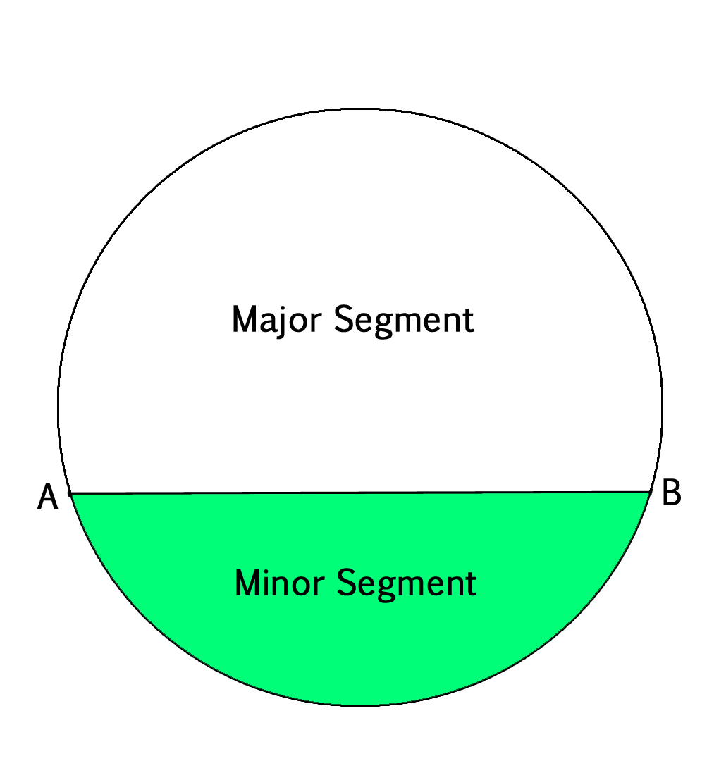 Program To Find Area Of A Circular Segment