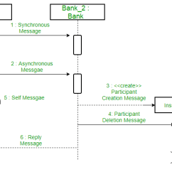 Synchronous And Asynchronous Message In Sequence Diagram 4 Wire Ethernet Cable Unified Modeling Language Uml Diagrams Geeksforgeeks Figure A With Different Types Of Messages