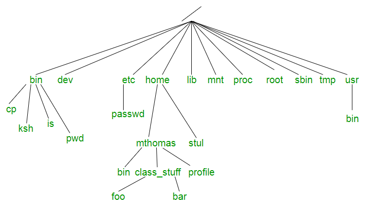 directory tree diagram car stereo wiring sony operating system unix file geeksforgeeks structure known as a at the very top of is called root which represented by