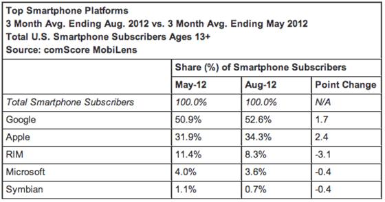 comScore Top Smartphone Platforms