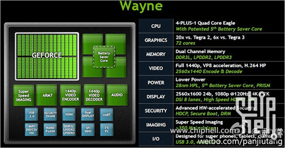 Leaked slide shows specs of Tegra 4 (Wayne) processor
