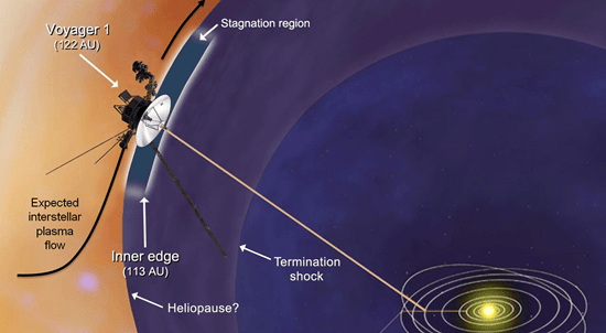 NASA illustration showing Voyager 1 entry into inetrstellar space