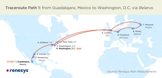 One instance of traffic from Guadalajara, Mexico to Washington, DC was rerouted across the Atlantic Ocean