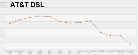 AT&T DSL bandwidth - Netflix speeds graphed