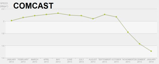 Comcast bandwidth - Netflix speeds graphed